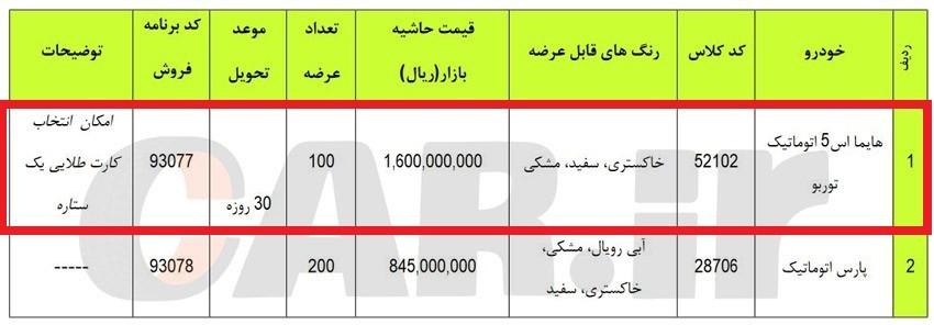 سکوت مسئولان علیرغم تخلفات آشکار ایران خودرو