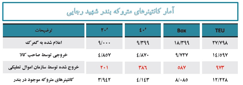 واکاوی علل افزایش رسوب کالا در گمرک/ چطور 30 درصد کالاهای وارداتی رسوب شدند؟