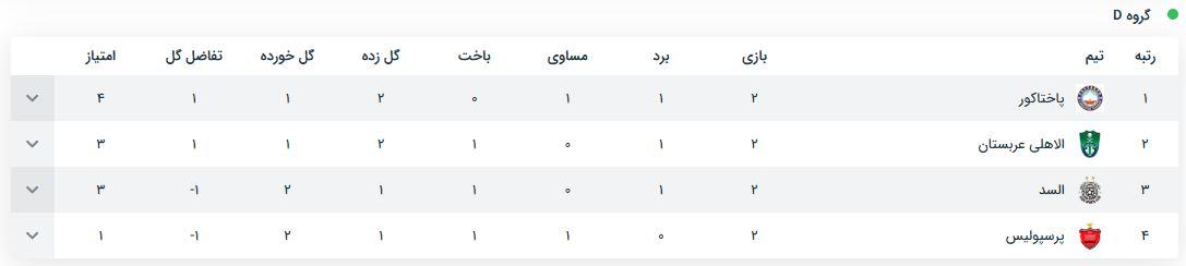 جدول لیگ قهرمانان آسیا گروه پرسپولیس 2018