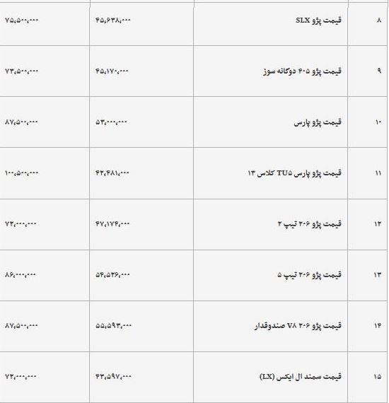 قیمت خودرو امروز 1398/01/21 +جدول