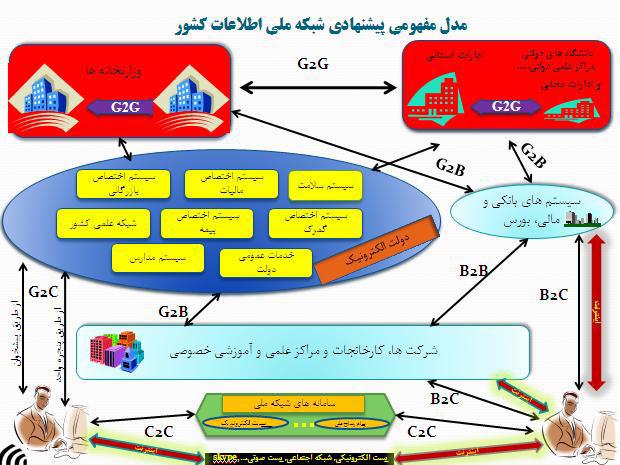 نقش شبکه ملی اطلاعات در افزایش سرعت رشد اقتصادی