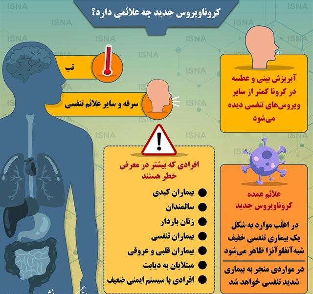 مقایسه علائم سرماخوردگی کرونا و آنفولانزا راهبرد معاصر
