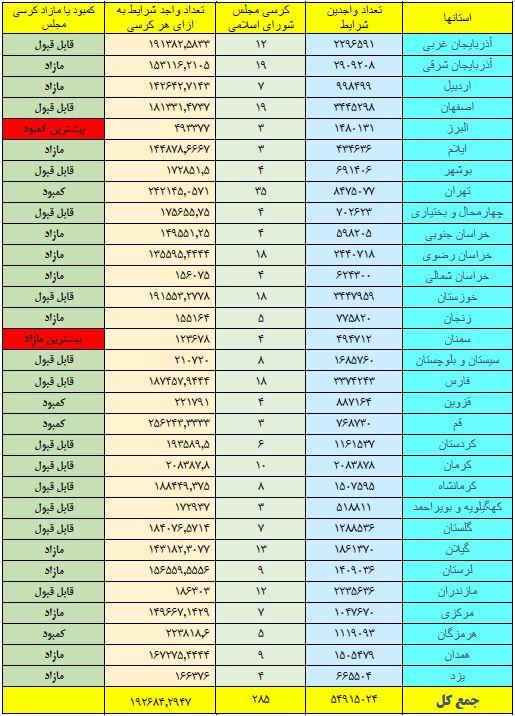 تعداد نمایندگان مجلس یازدهم
