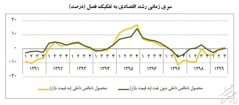 خروج اقتصاد ایران از رکود