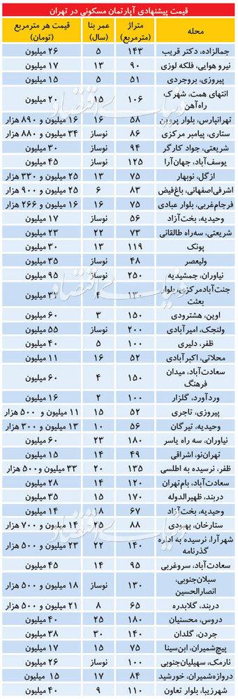 قیمت خرید خانه و نرخ اجاره مسکن در تهران امروز ۱۸ تیر ۹۹