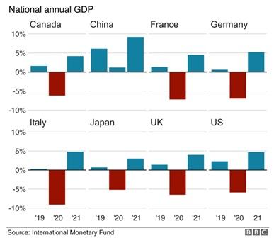واکاوی اثرات کرونا بر اقتصاد جهان