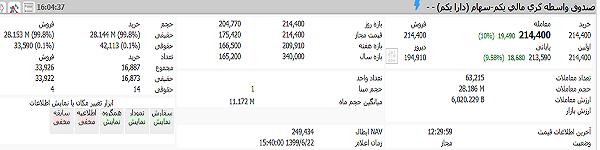 ارزش سهام عدالت یک میلیونی و ۵۰۰ هزار تومانی امروز یکشنبه ۲۳ شهریور ۹۹