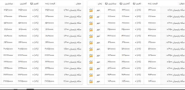 قیمت سکه پارسیان امروز 6 مهر 99
