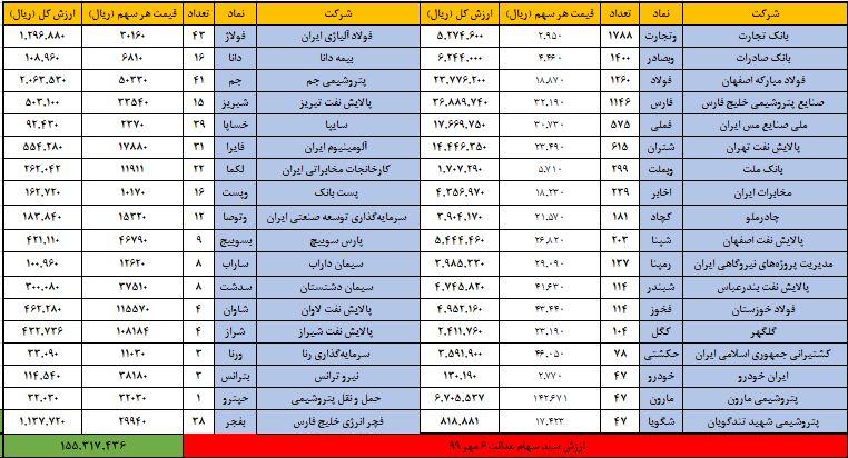 ارزش روز سهام عدالت امروز دوشنبه ۷ مهر + جدول تغییرات
