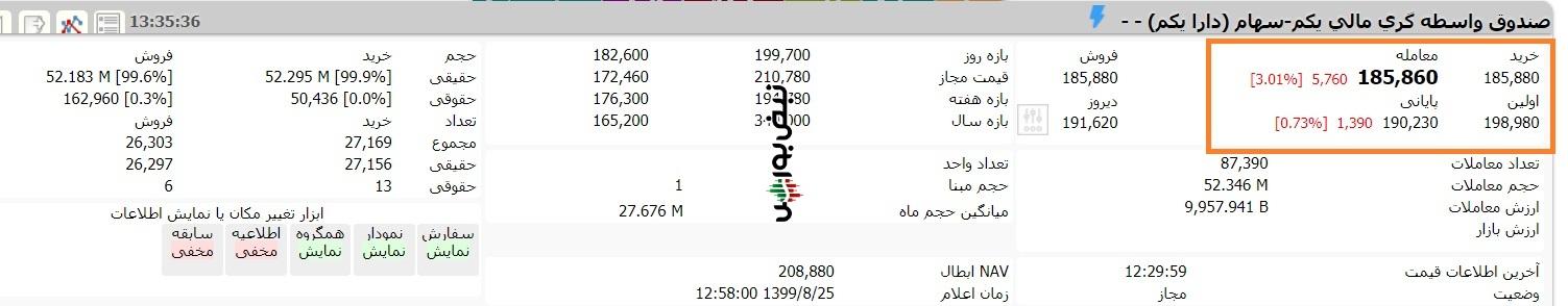 ارزش صندوق etf دارا یکم امروز یکشنبه 25 آبان