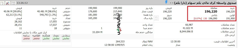 ارزش صندوق etf دارا یکم امروز چهارشنبه 5 آذر