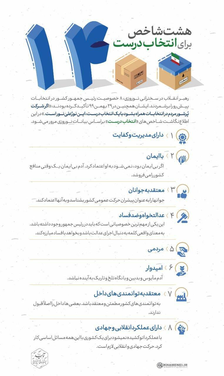 اینفوگرافیک | ۸ شاخص مطرح شده توسط رهبر انقلاب برای انتخاب درست رئیس جمهور توسط مردم