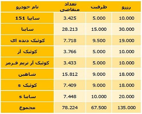 اعلام اسامی برندگان قرعه کشی خودروهای سایپا/ طرح فروش عید قربان